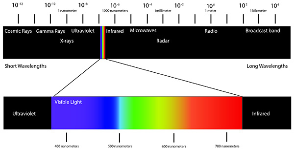 Visible color spectrum