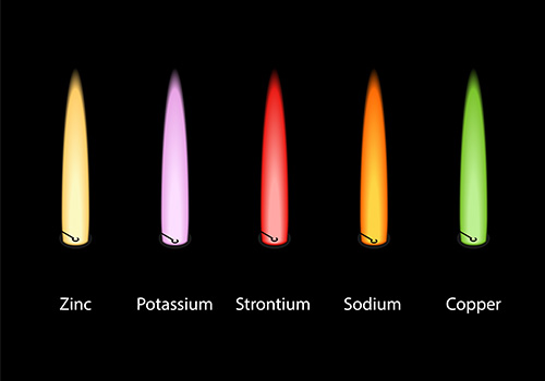 A collection of ion flame tests