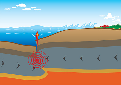 Diagram showing how tsunamis are formed