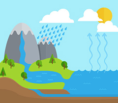 graphic of the water cycle with the mountains, land, sea, and clouds